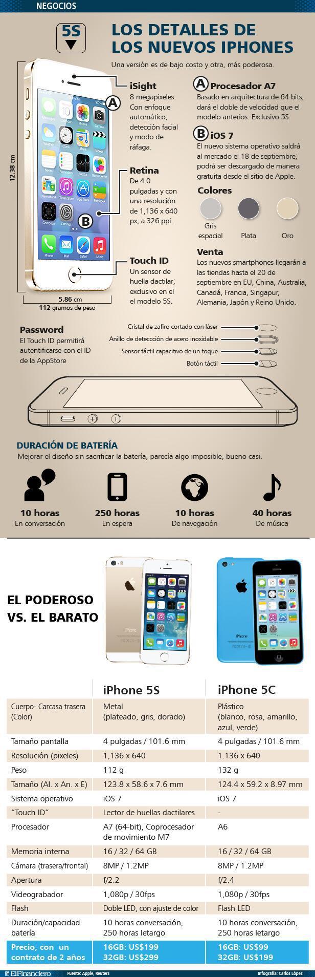 infografia_iphone_5c_y_5s