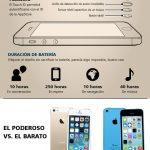 Lo que necesitas saber sobre el iPhone 5C y 5S