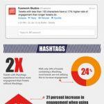 Maximiza Tus Tuits. #Infografia